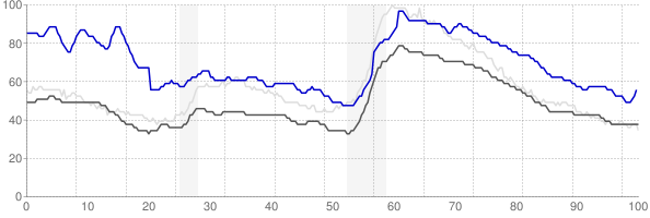 Cumberland, Maryland monthly unemployment rate chart